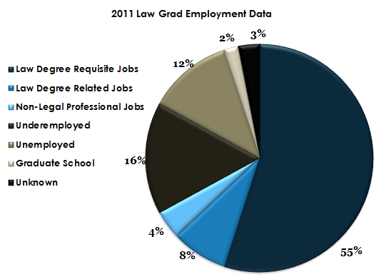 2011 Law School Graduate Jobs