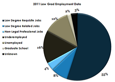 2011 Law School Graduate Jobs