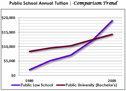 Public Law School Tuition Trend