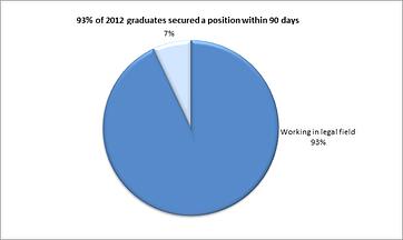 Paralegal Program Employment 2012