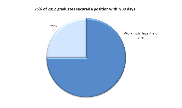 Paralegal Program Employment 2012 II